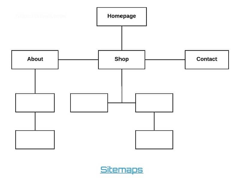 Sitemaps uitschakelen WordPress 5.5, Sitemaps uitschakelen WordPress 5.5, WordPress webdesign | Website | Webshop | SEO