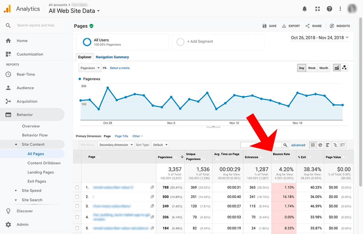 bounce rate website, De bounce rate van je website, WordPress webdesign | Website | Webshop | SEO